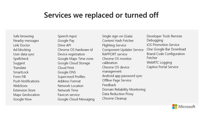 Microsoft Edge Chromium services