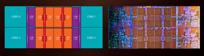 Het Core Complex