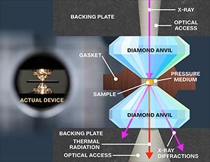 diamant aambeeld cel