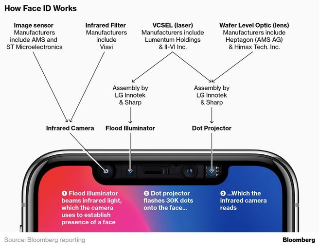 iPhone X Face ID Bloomberg