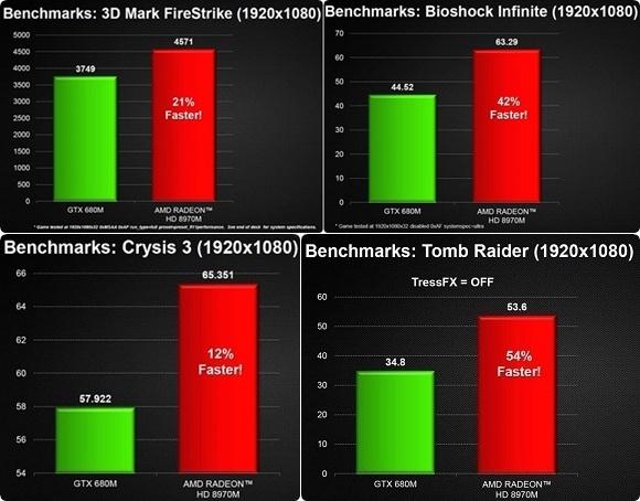 Slides van AMD met benchmarks van 8900M vs. 680M
