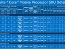 Skylake-productoverzicht: mobile 45W-serie