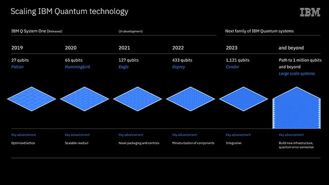 IBM quantum roadmap