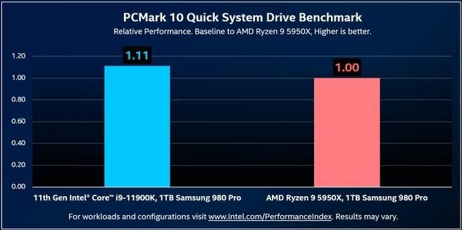 Intels benchmarks met PCIe Gen4 van Z590 tegen X570