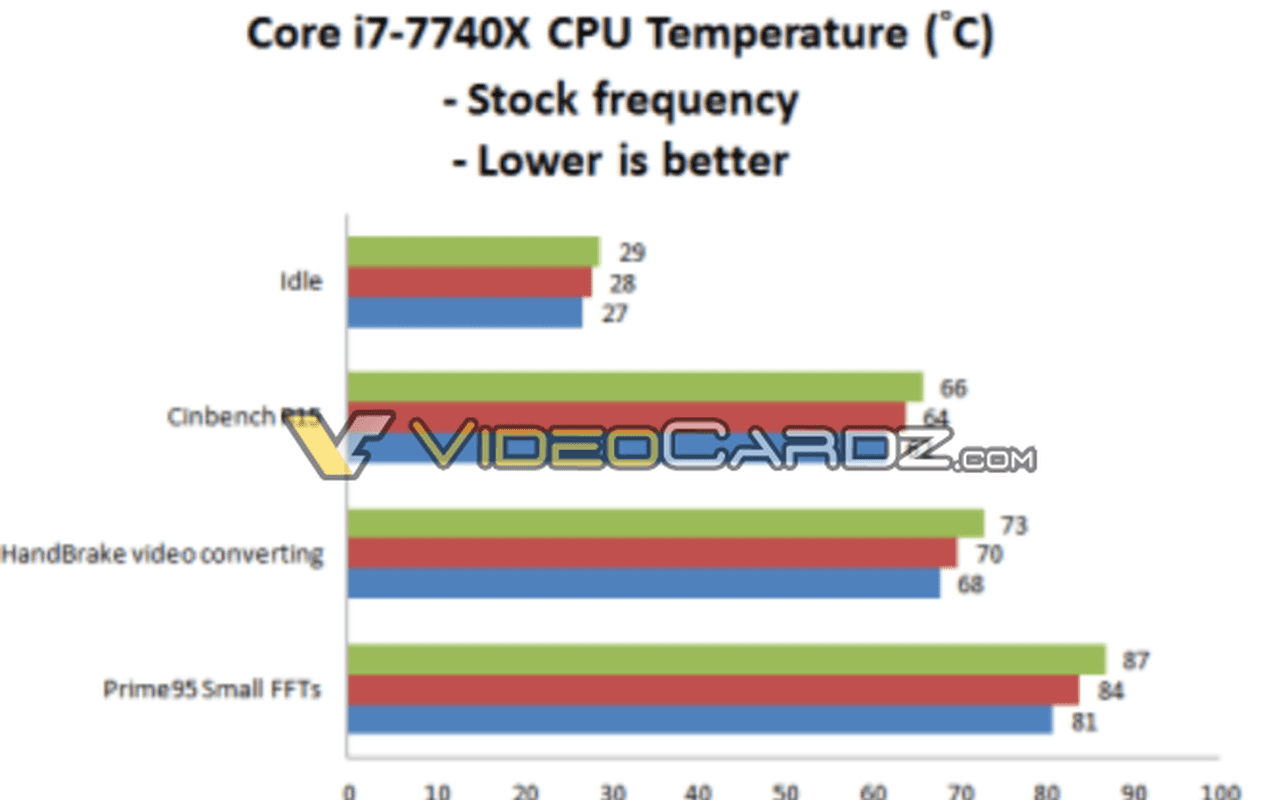 Slides uit reviewersguide Intel X299-platform