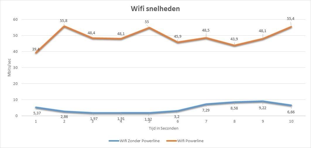 Vergelijking Wifi & Wifi via Powerline