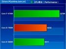 i5-7600K benchmarks