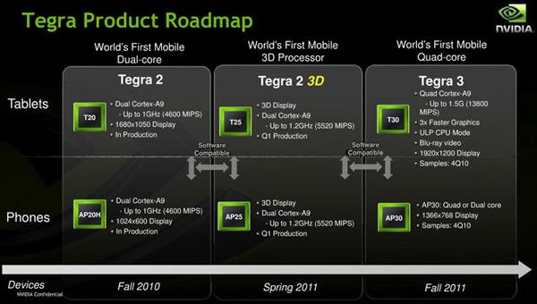 Nvidias Tegra-roadmap