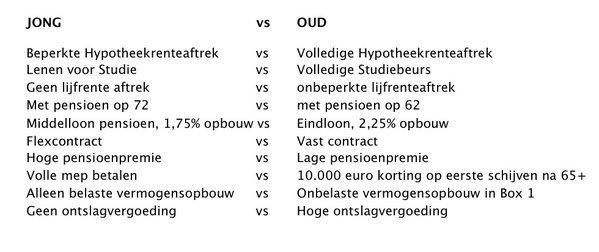 Jong vs. Oud