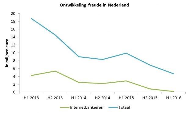 Fraudeontwikkeling in Nederland
