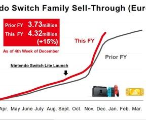 Nintendo Switch-verkopen in Europa, 2019