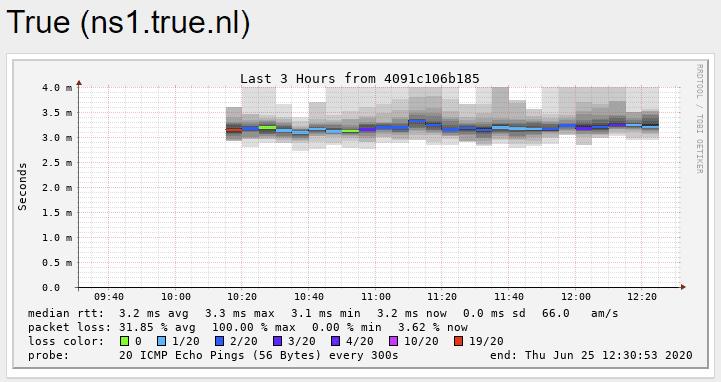 https://tweakers.net/i/ouFa4876i3w1JfU1NoM3TMq8zyM=/full-fit-in/4000x4000/filters:no_upscale():fill(white):strip_exif()/f/image/tLWHcwois1earos3lLVXFs8X.png?f=user_large