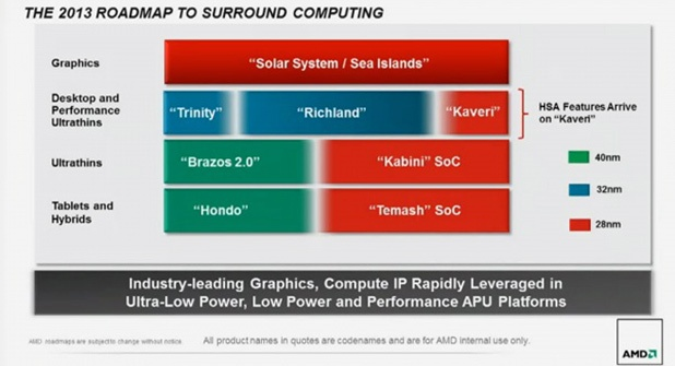 AMD apu-roadmap 2013