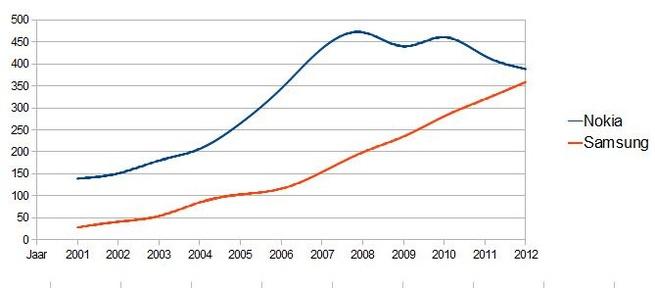 Grafiek: verkopen telefoons Nokia en Samsung sinds 2001