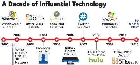 Windows XP Decade