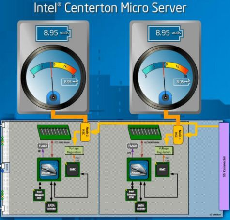 Intel Atom Centerton server-setup
