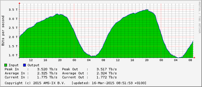 ams-ix peak 16 maart 2015