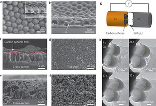 Li deposition on a Cu substrate with and without carbon nanosphere modification.