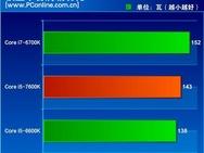 Stroomverbruik met cpu idle en load, i7-6700K, i5-7600K, i5-6600K