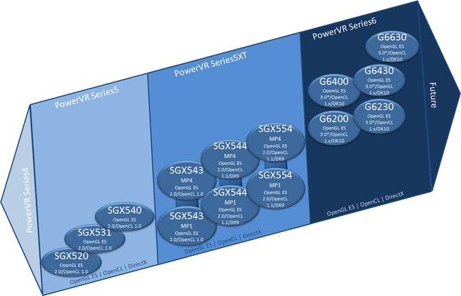 Imagination PowerVR-roadmap