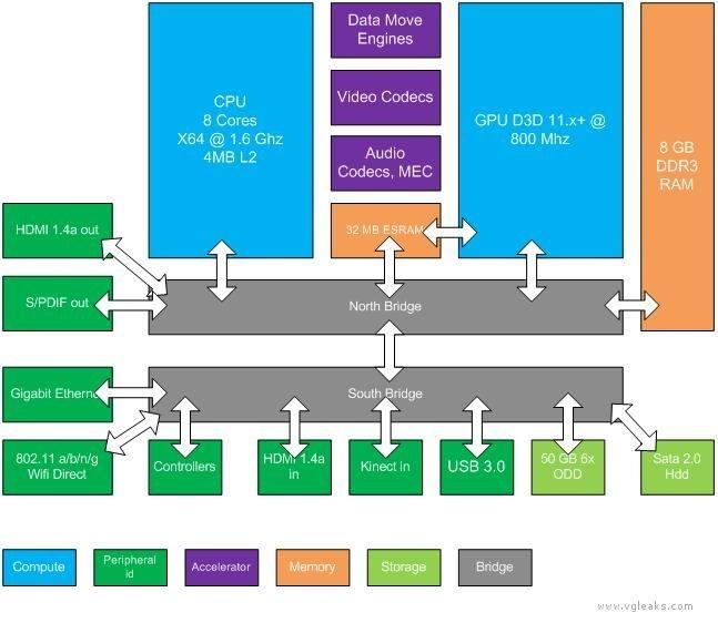 Nieuwe Xbox blokdiagram
