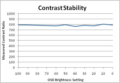 """Grafiek Brightness setting vs. Contrast Ratio"""