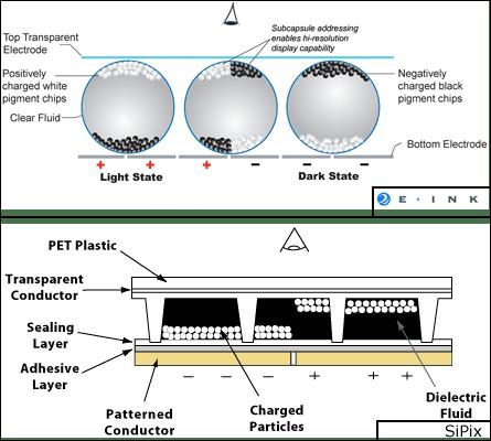 Verschil in technologie tussen E-Ink en SiPix