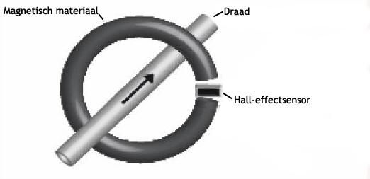 Het idee achter een hall-effect stroomsensor