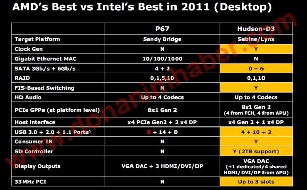 Vergelijking AMD Hudson D3 en Intel Cougar Point