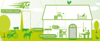 KPN Internet Buitengebied