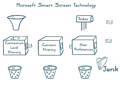 Microsoft Smart Screen