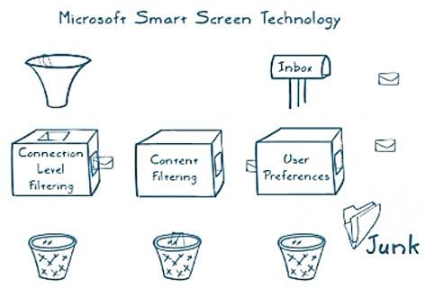 Microsoft Smart Screen