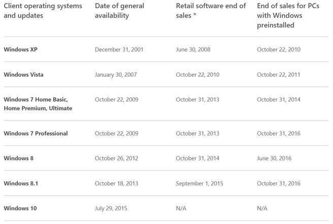 Windows end of sales 2015