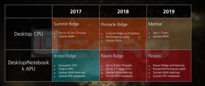 Mogelijke AMD-roadmap