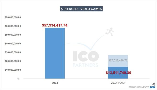 Opbrengsten video games op Kickstarter