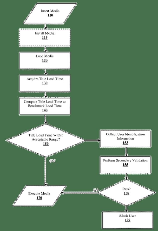 Patentaanvraag Sony beschrijft kopieerbveiliging op basis van laadtijden