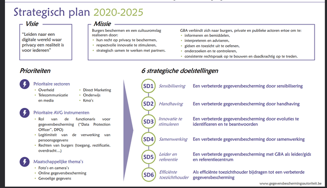 Strategisch plan gba