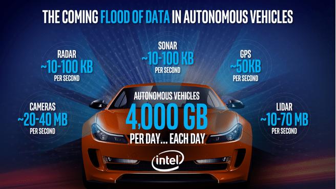De nieuwe olie van Intel