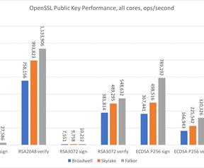 Qualcomm Centriq 2400 CloudFlare prestaties