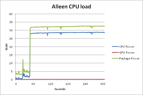 alleen CPU load