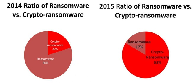 Ratio ransomware cryptoransomware