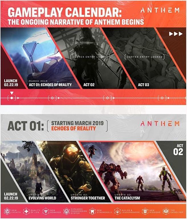 Oorspronkelijke planning van post launch content voor Anthem