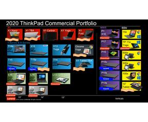Lenovo-roadmap 2020
