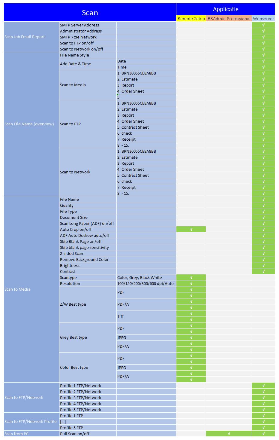 beheerssoftware_functies_scan