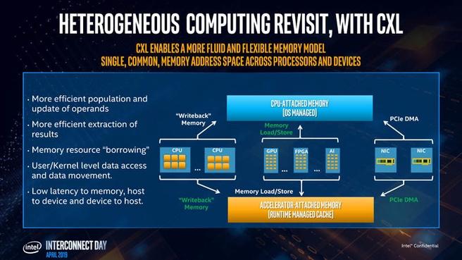 Intel CXL-presentatie