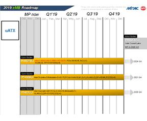 Mitac Intel roadmap