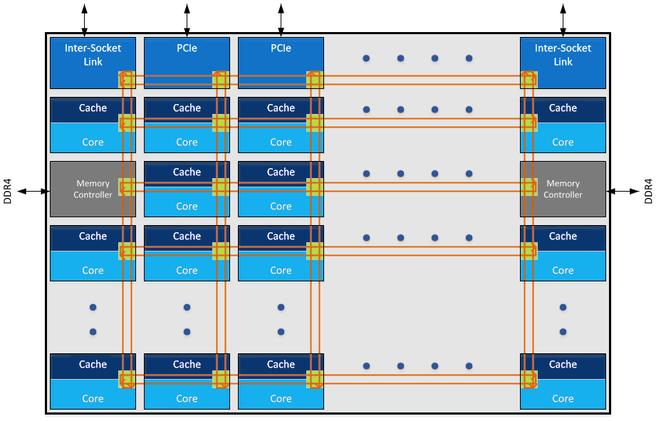 Intel Skylake-EP-mesh