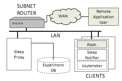 Microsoft Research Sleep Proxy
