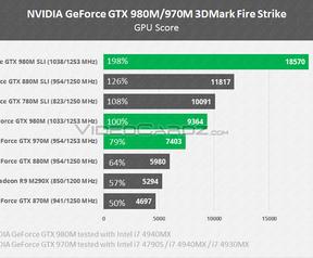 Nvidia GeForce 980 970 980M 970M