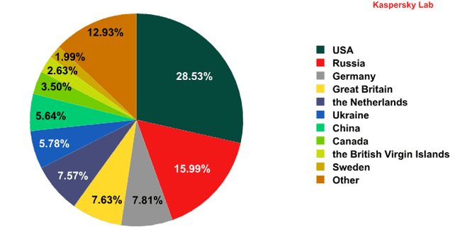 Kaspersky IT Threat Evolution: Q2 2011 - Malware hosting countries